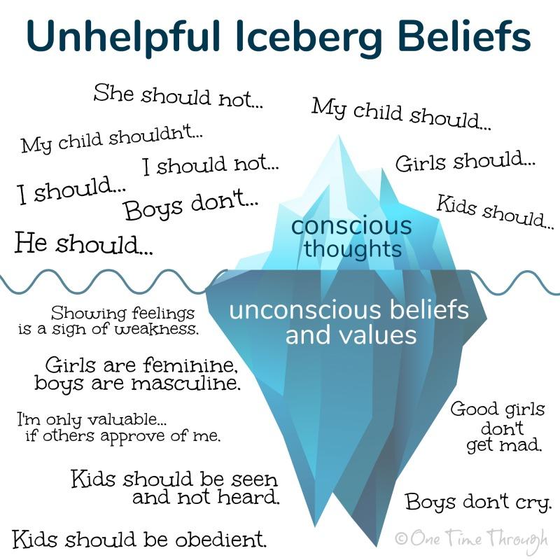 Unhelpful Iceberg Beliefs