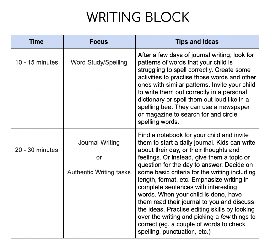 An overview of a daily writing lesson.