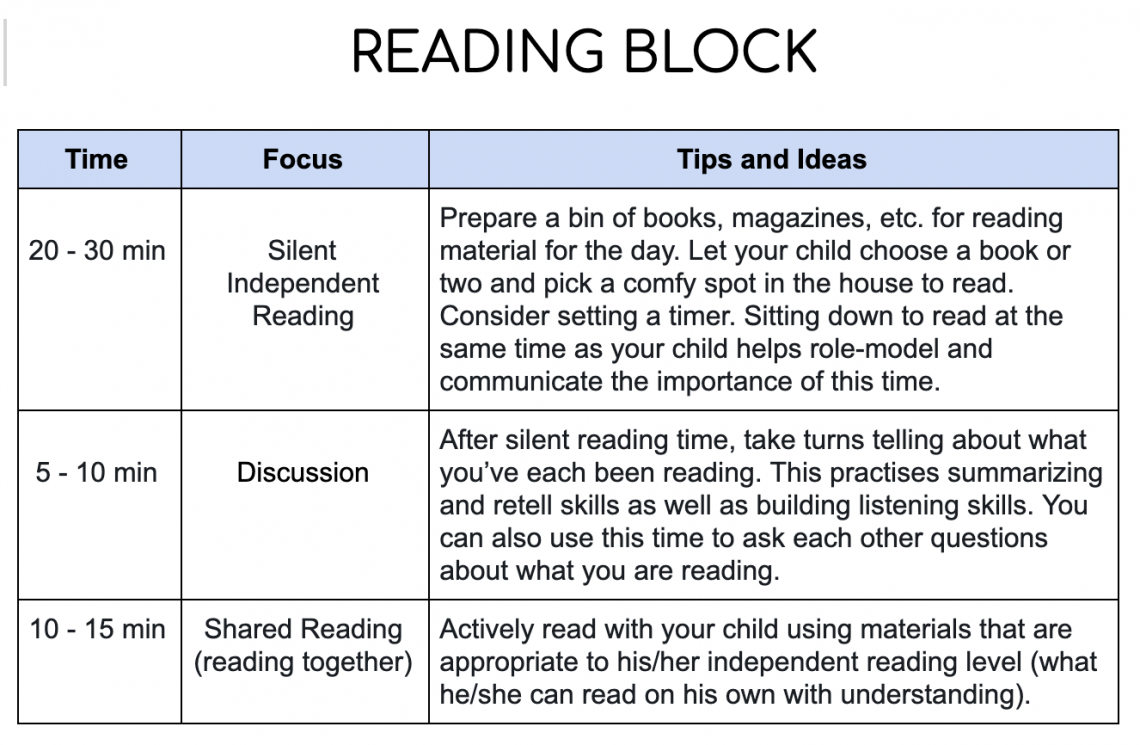 An overview of a daily reading lesson.